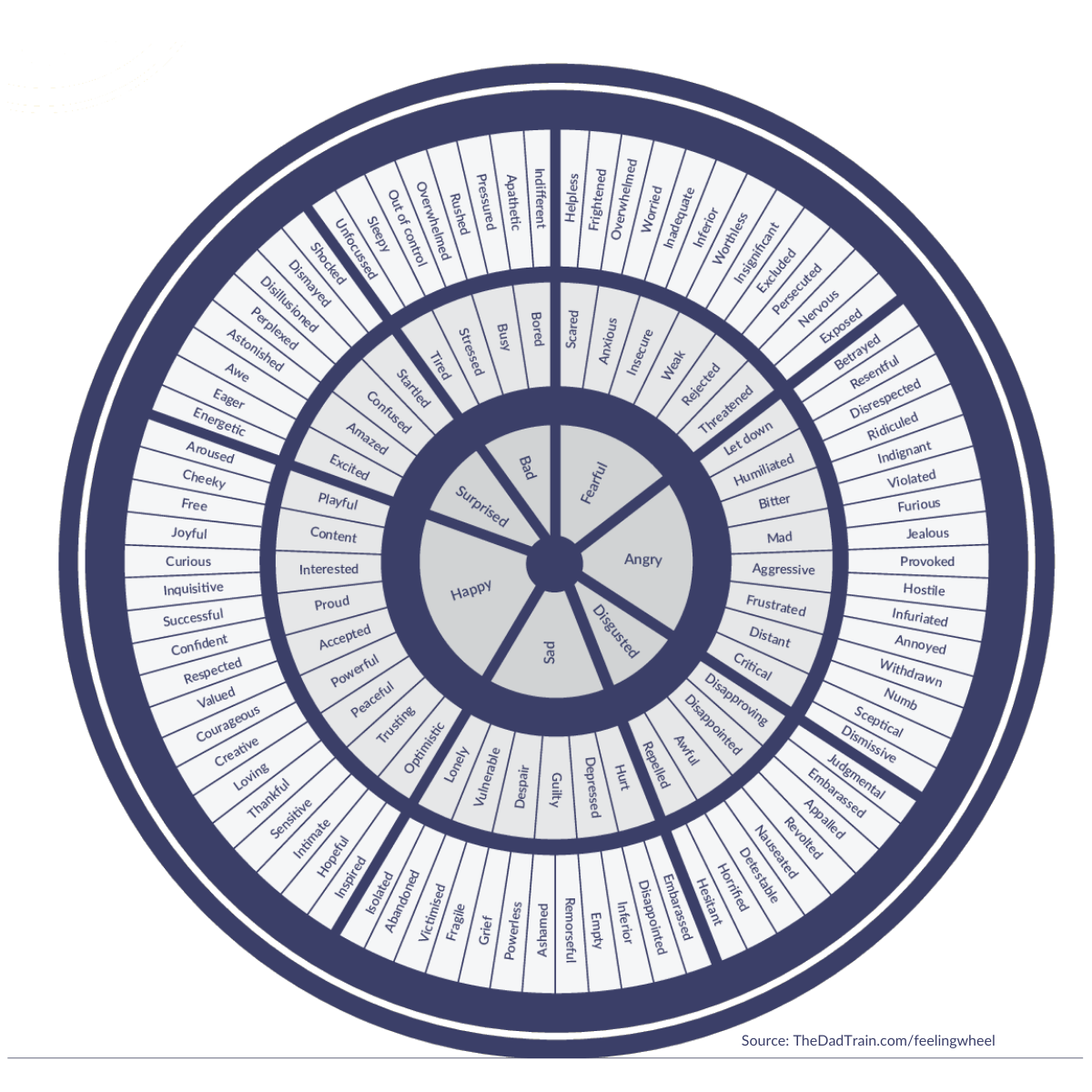 The Feeling Wheel An Awesome Tool For Emotional Literacy The Dad Train